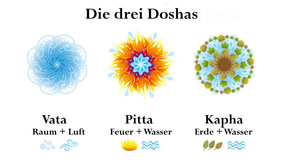 Doshas Ayurveda - Jeder Mensch besteht aus den Doshas. Sie bestimmen unsere Persönlichkeit, unsere Stärken und Schwächen, was wir mögen und was nicht. - © Shutterstock